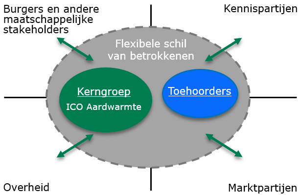 organisatie ICO aardwarmte